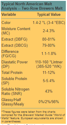 Typical North American Malt Analysis