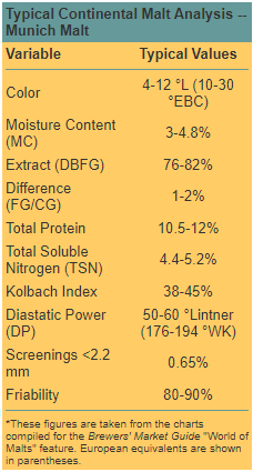 Typical Continental Malt Analysis