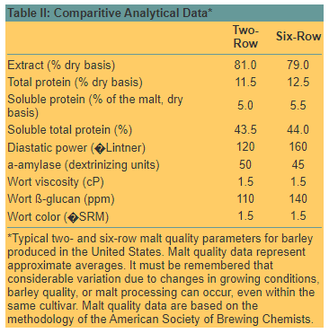 Comparitive Analytical Data
