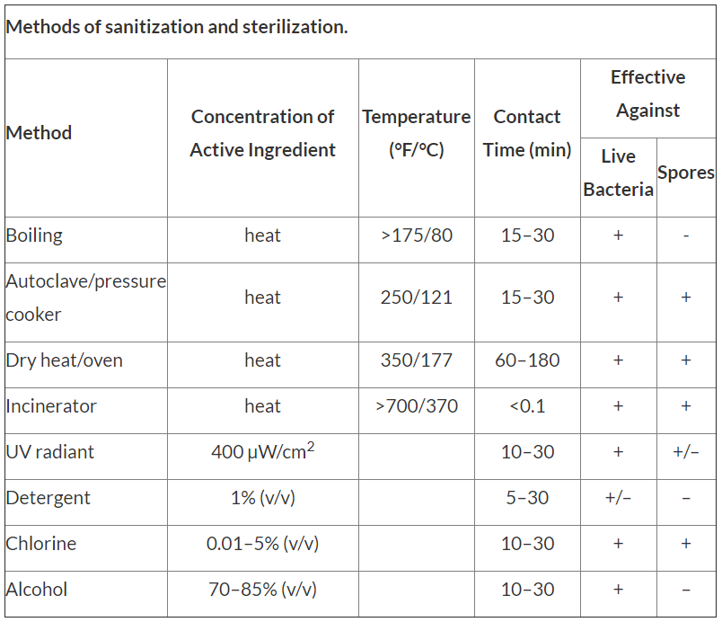 Degree Of The Ocean And Efficient N: Methods Of Sanitization And Sterilization